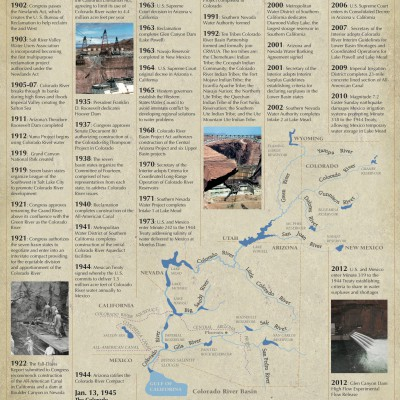 Colorado River Timeline